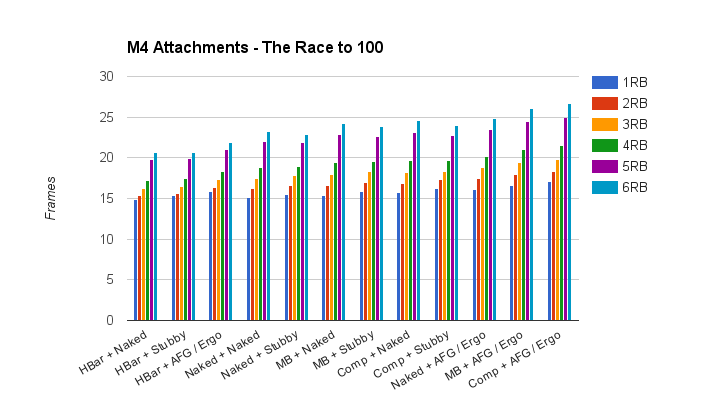 The Race to 100 - Frames-to-Kill Featuring Hitrater and