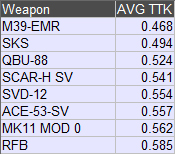 Analysis of BF4 weapons based on player statistics - Symthic